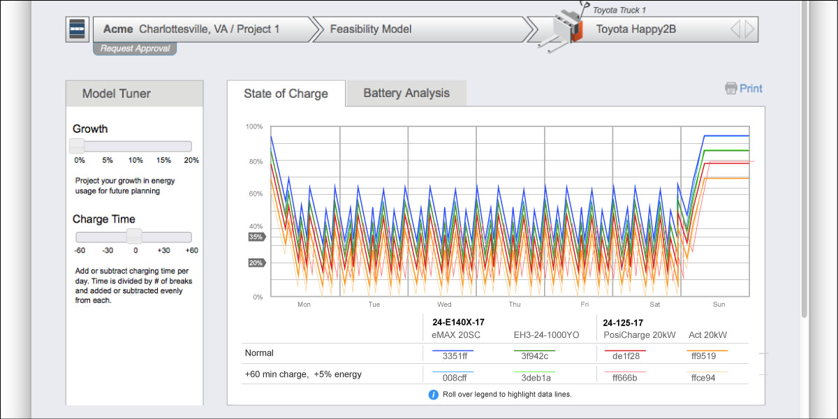 User Interface Design - State of Charge Graph