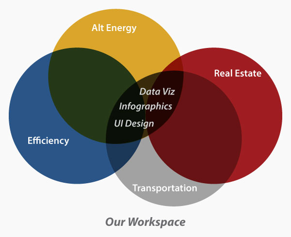 UI graphic Venn diagram for alt energy real estate and transportation